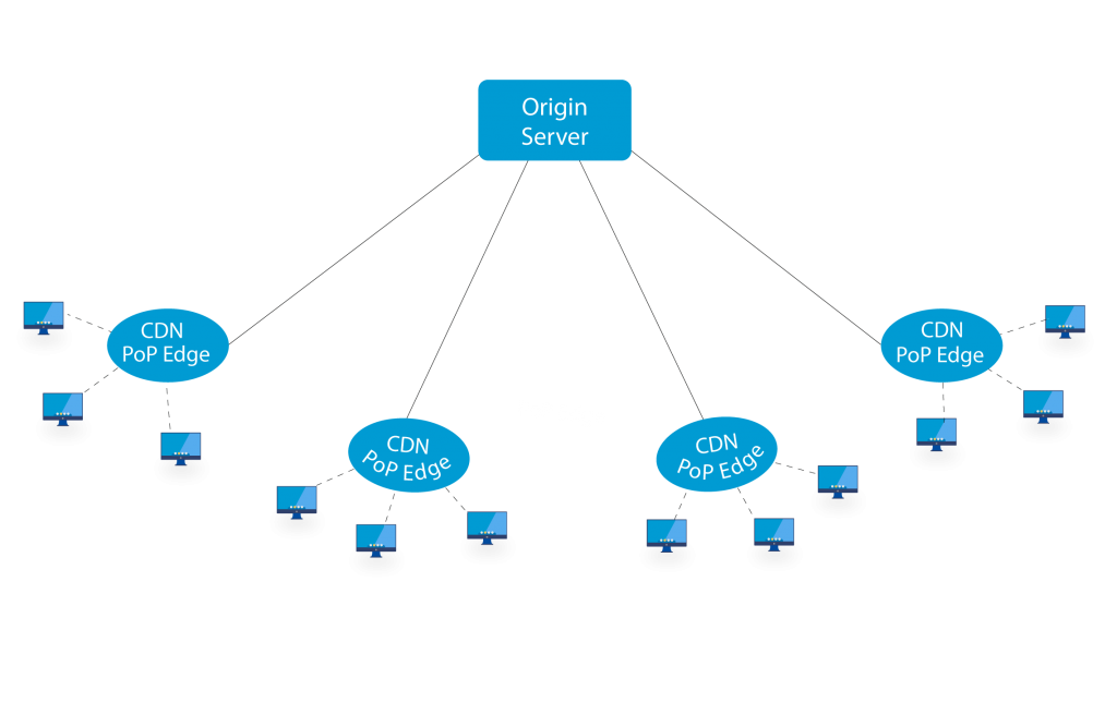 CDN (Content Delivery Network)