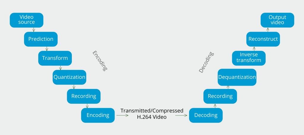 AVC (H.264) Video Codec