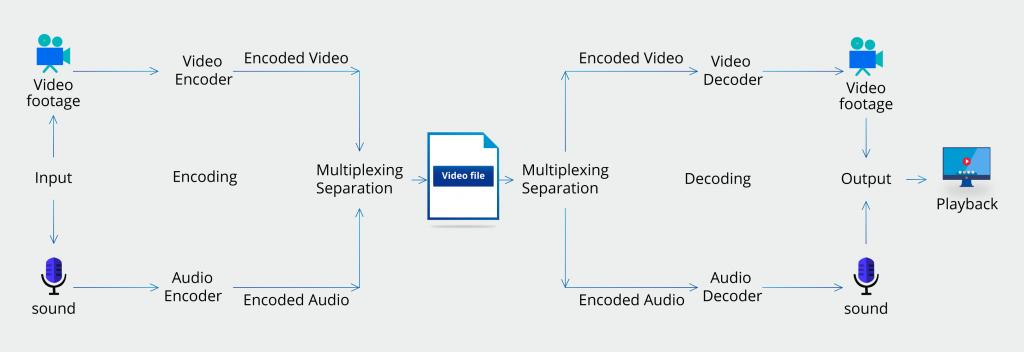 Diagram: Video Encoding & Decoding Process